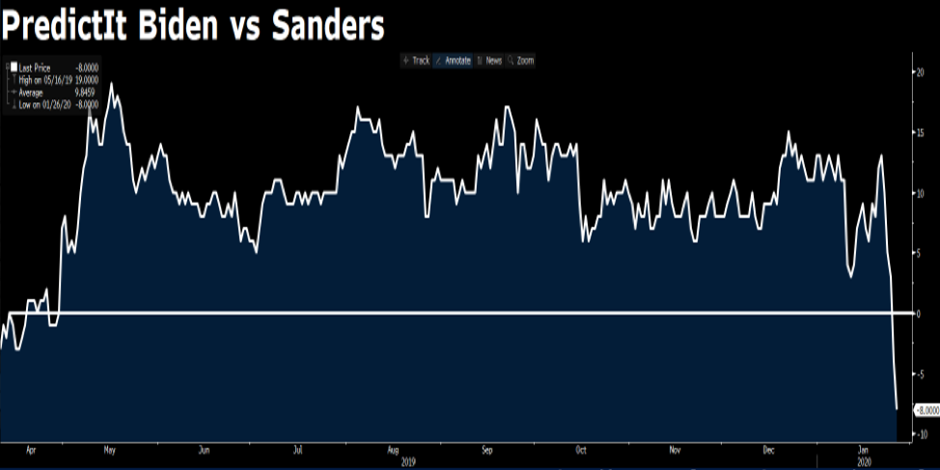 28-01-2020-Biden-vs-Sanders.png