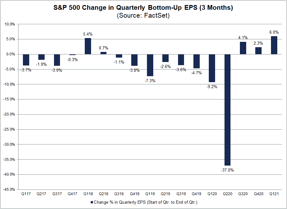 quarterly-change-EPS.png