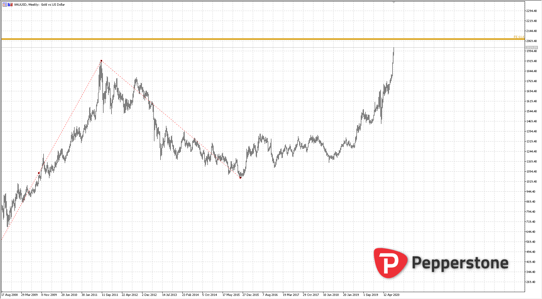 XAUUSD_W_2020-08-04_14h31_20.png