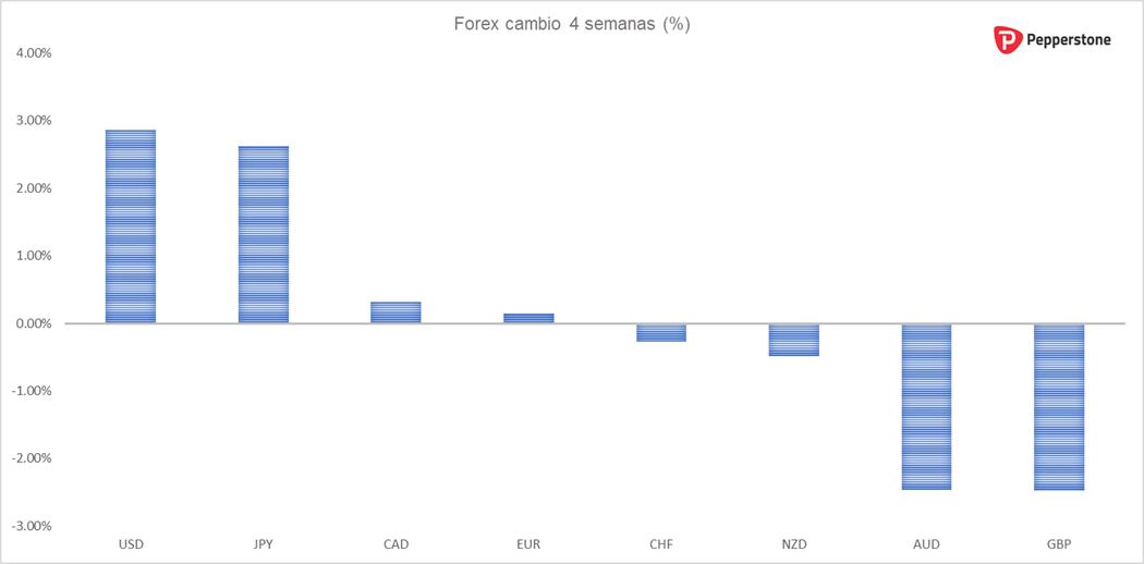 USD_4_Semanas.png