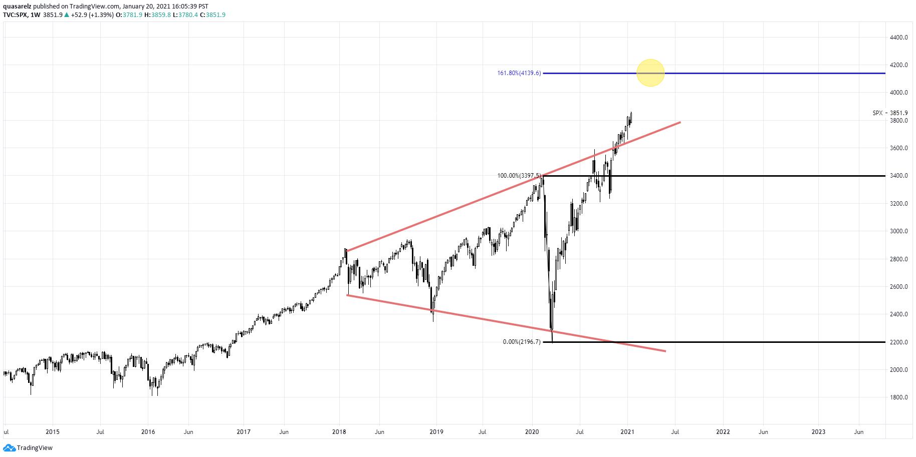 S&P_500_Semanal.png