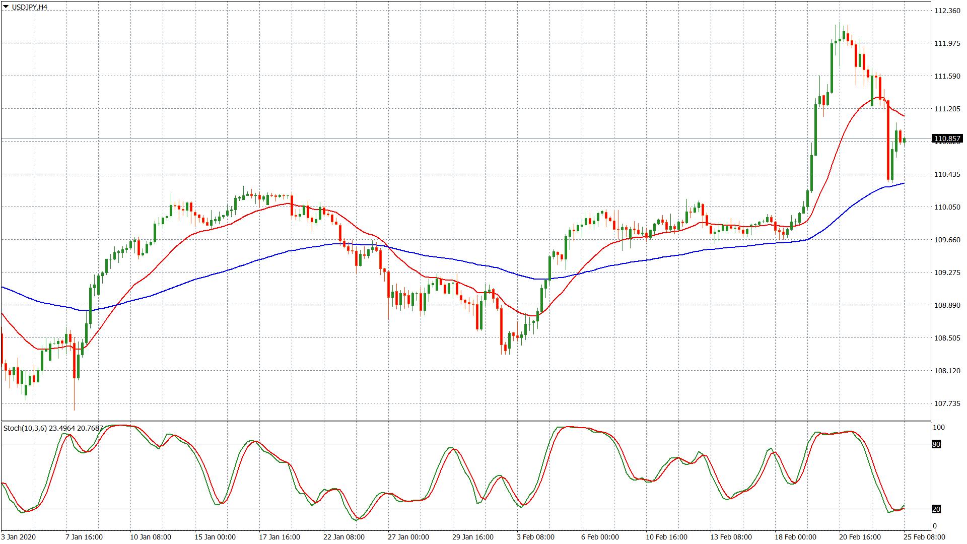 USD/JPY – grafico 4 ore