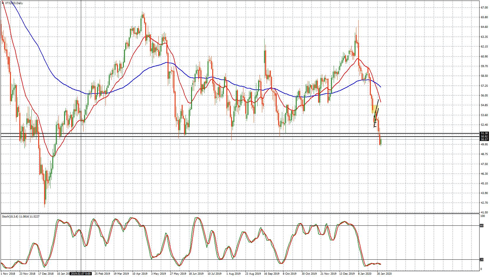 XTI/USD - grafico giornaliero