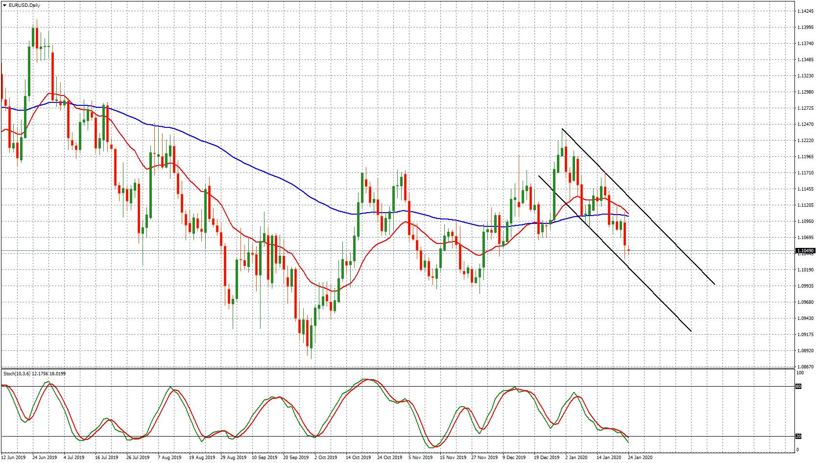 EUR/USD - grafico giornaliero