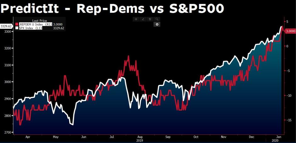 21-01-2020-Rep-Dems-vs-SP500.png