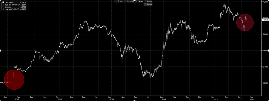 11-02-2020-USDCNY.png