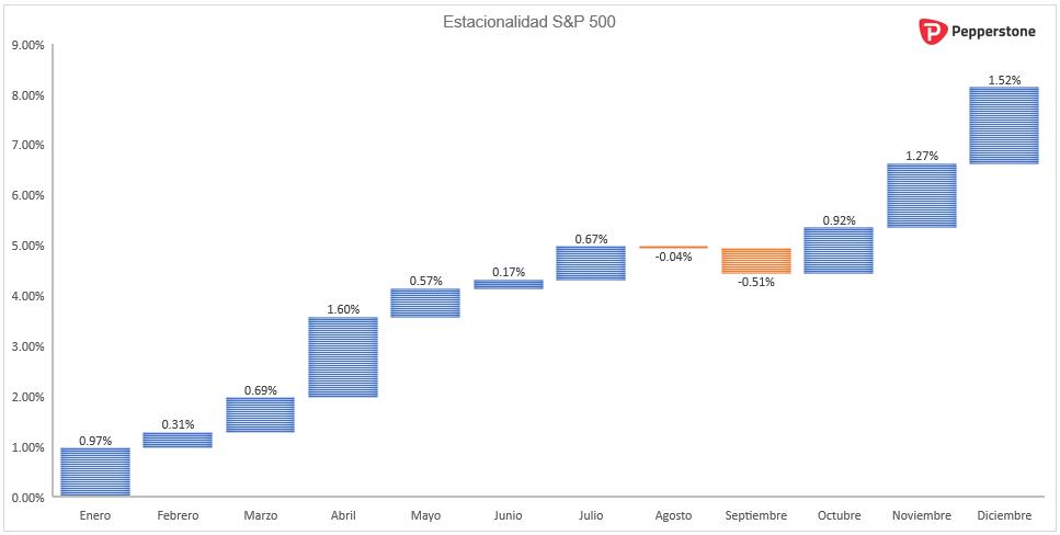 SP_500_estacionalidad.png