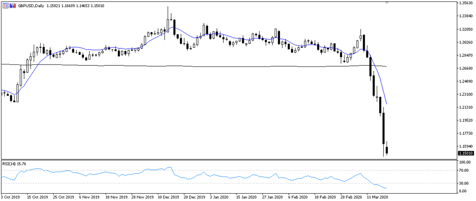 Daily chart: GBPUSD trades to lowest levels since 1985 after a sharp decline over the last week.