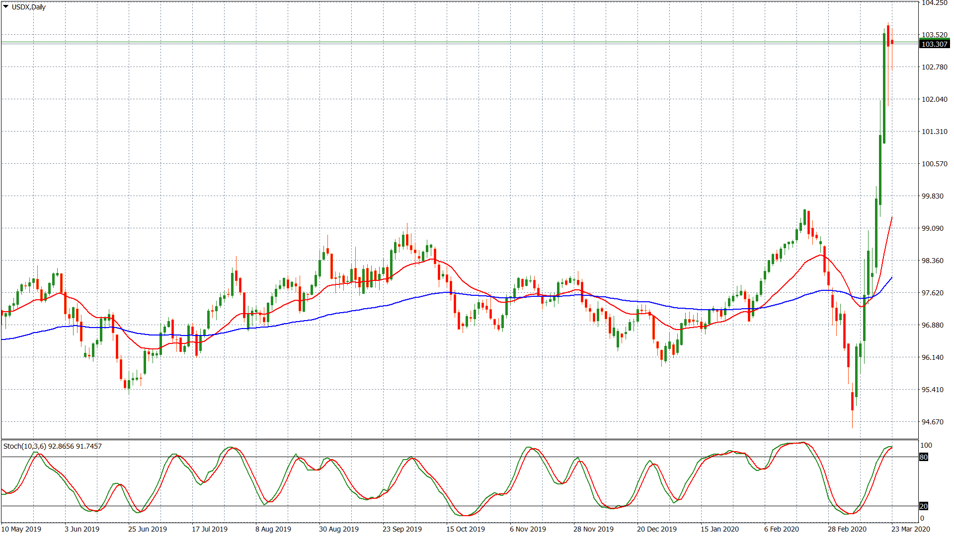 Dollar Index - grafico giornaliero