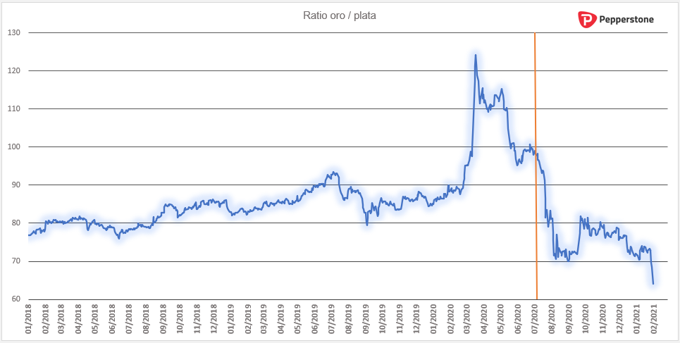 Ratio_oro_plata_diario.png