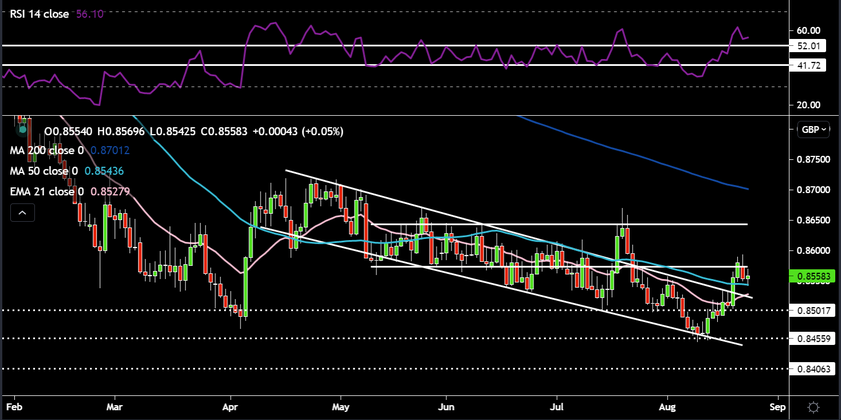 EURGBP ready to move lower?