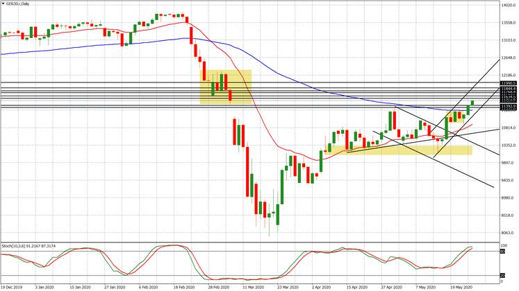 Las bolsas al máximo: las situaciones técnicas del S&P500 y el Dax