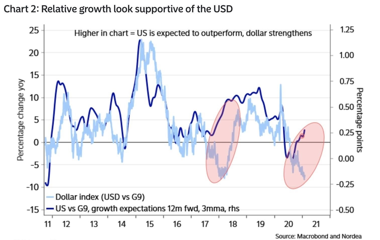 US_growth_differentials.jpeg