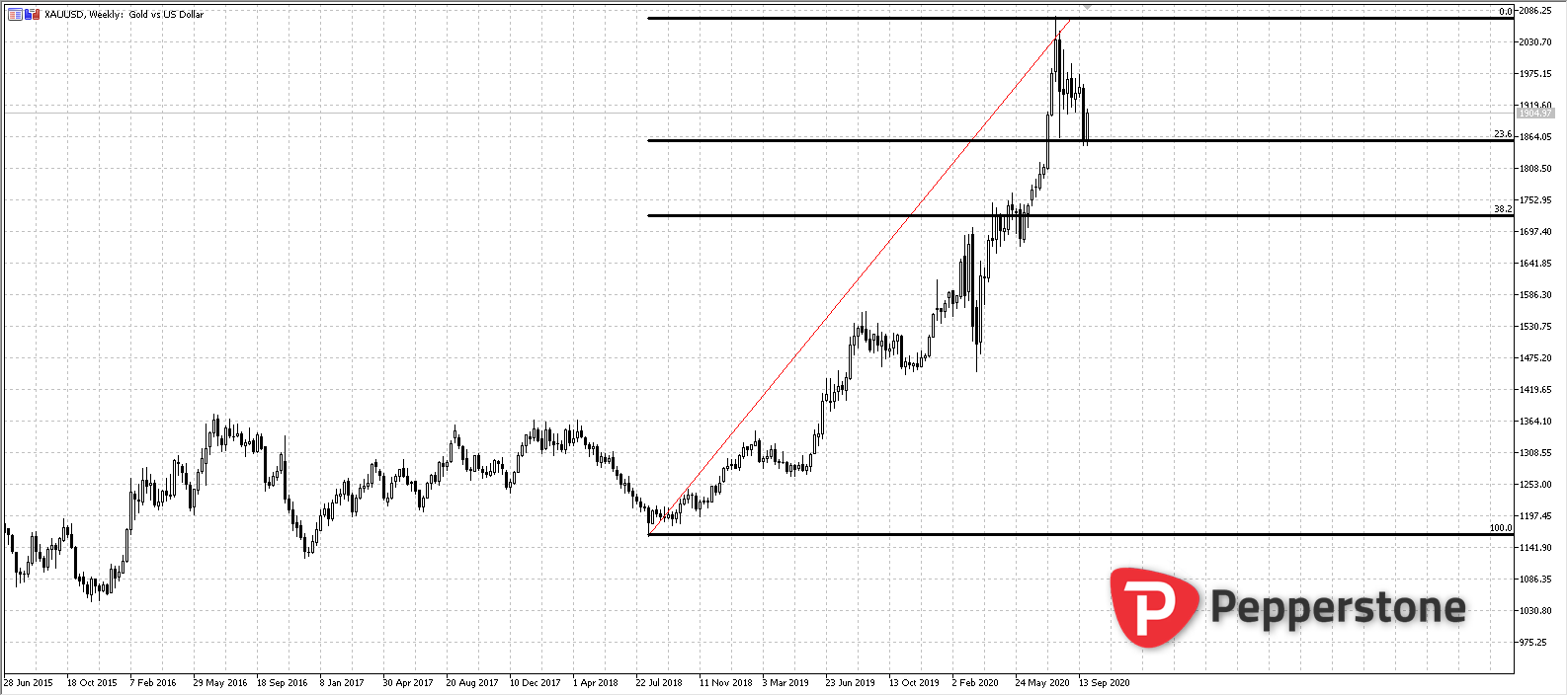 XAUUSD_W_2020-10-01_15h05_31.png