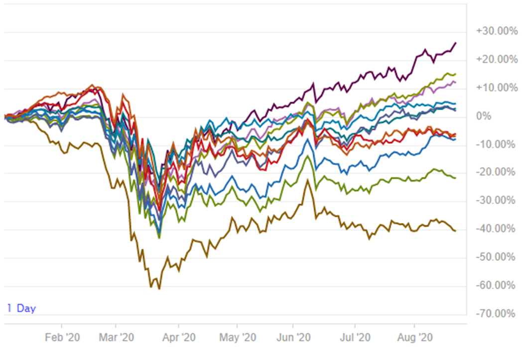 SP_500_sectores_YTD.png