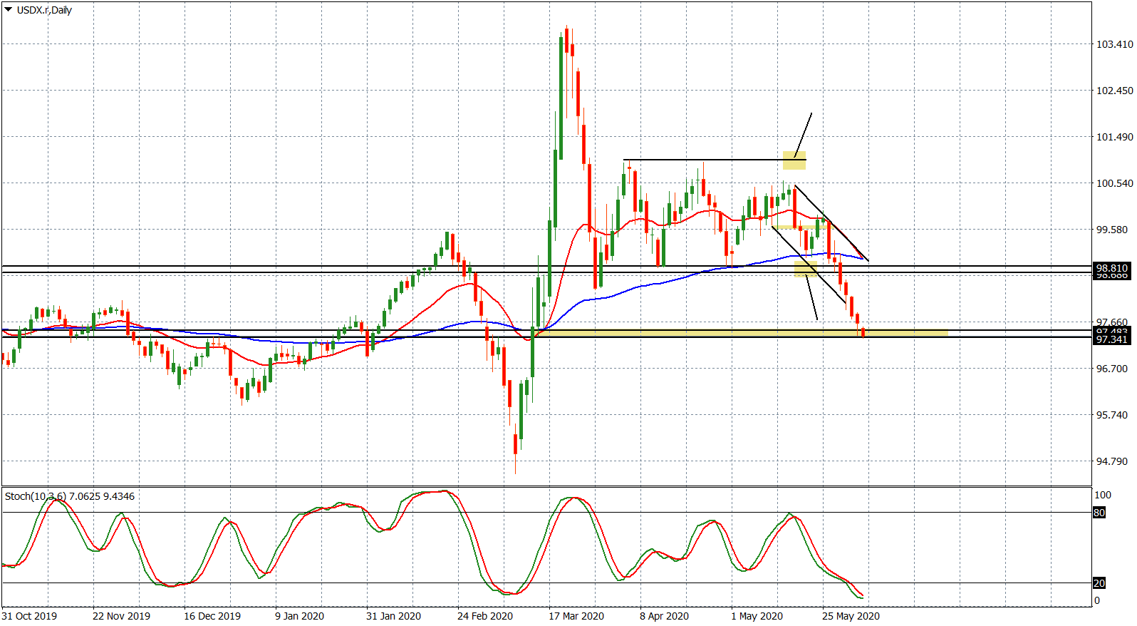 USDX.rDaily.png