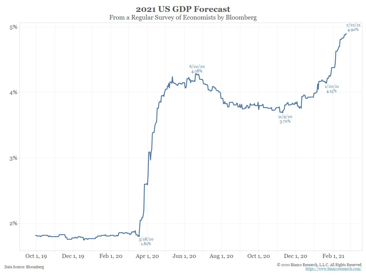 US_2021_GDP_forecasts.jfif