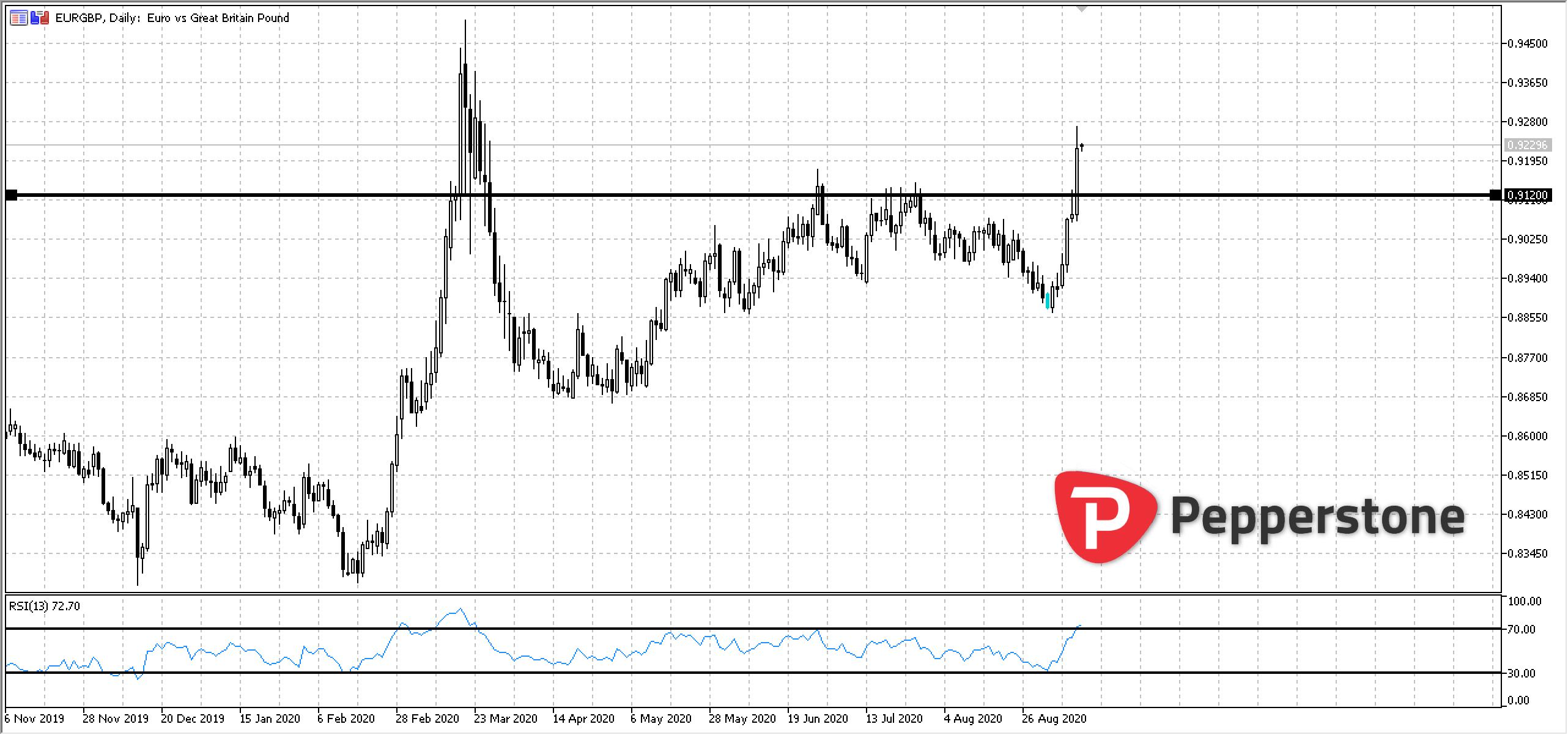 EURGBP_2020-09-10_14h30_48.png