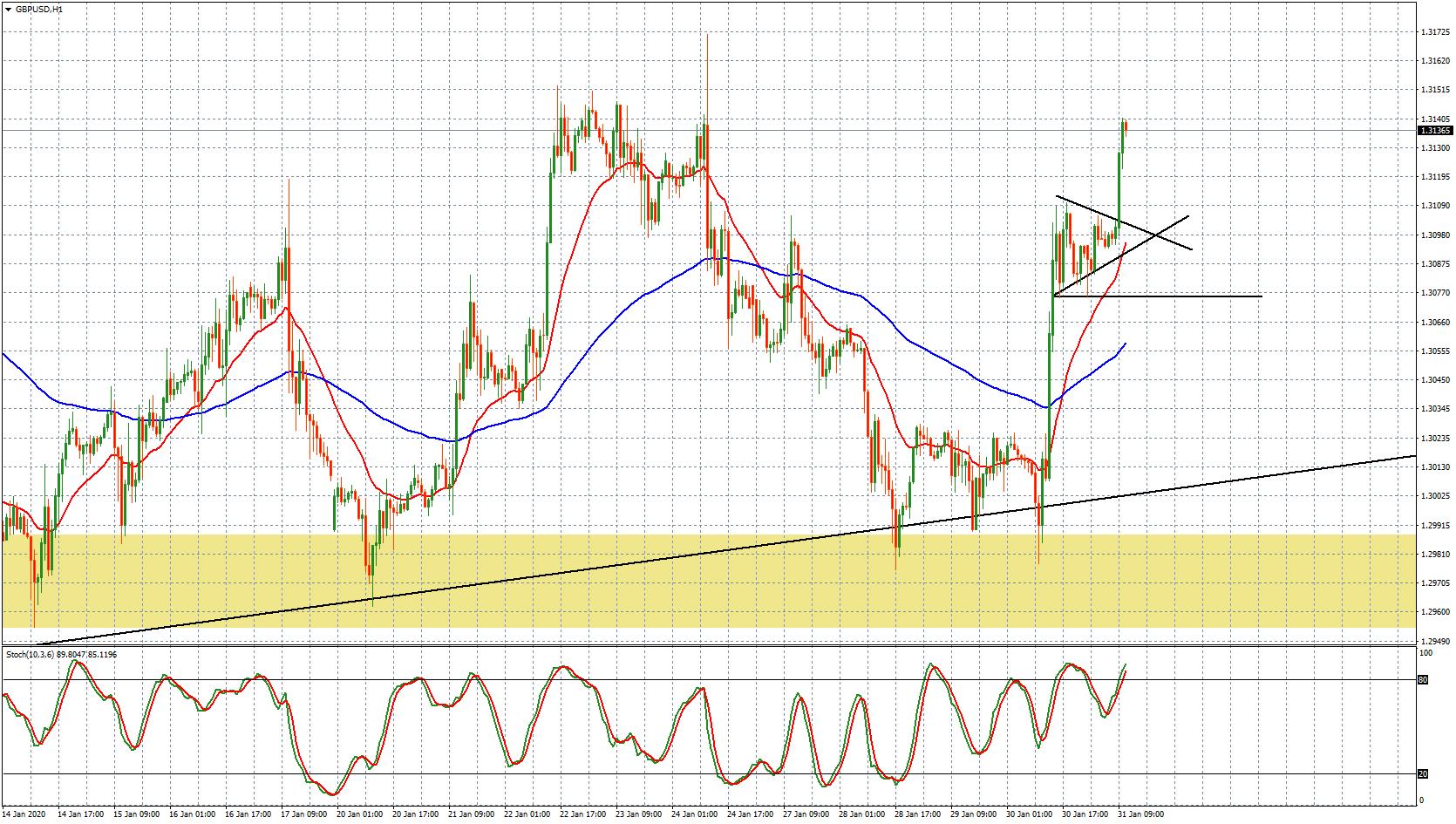 GBP/USD - grafico orario