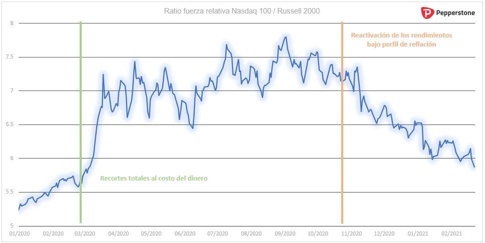 Ratio_fuerza_relativa_Nasdaq_100_Russell_2000.png