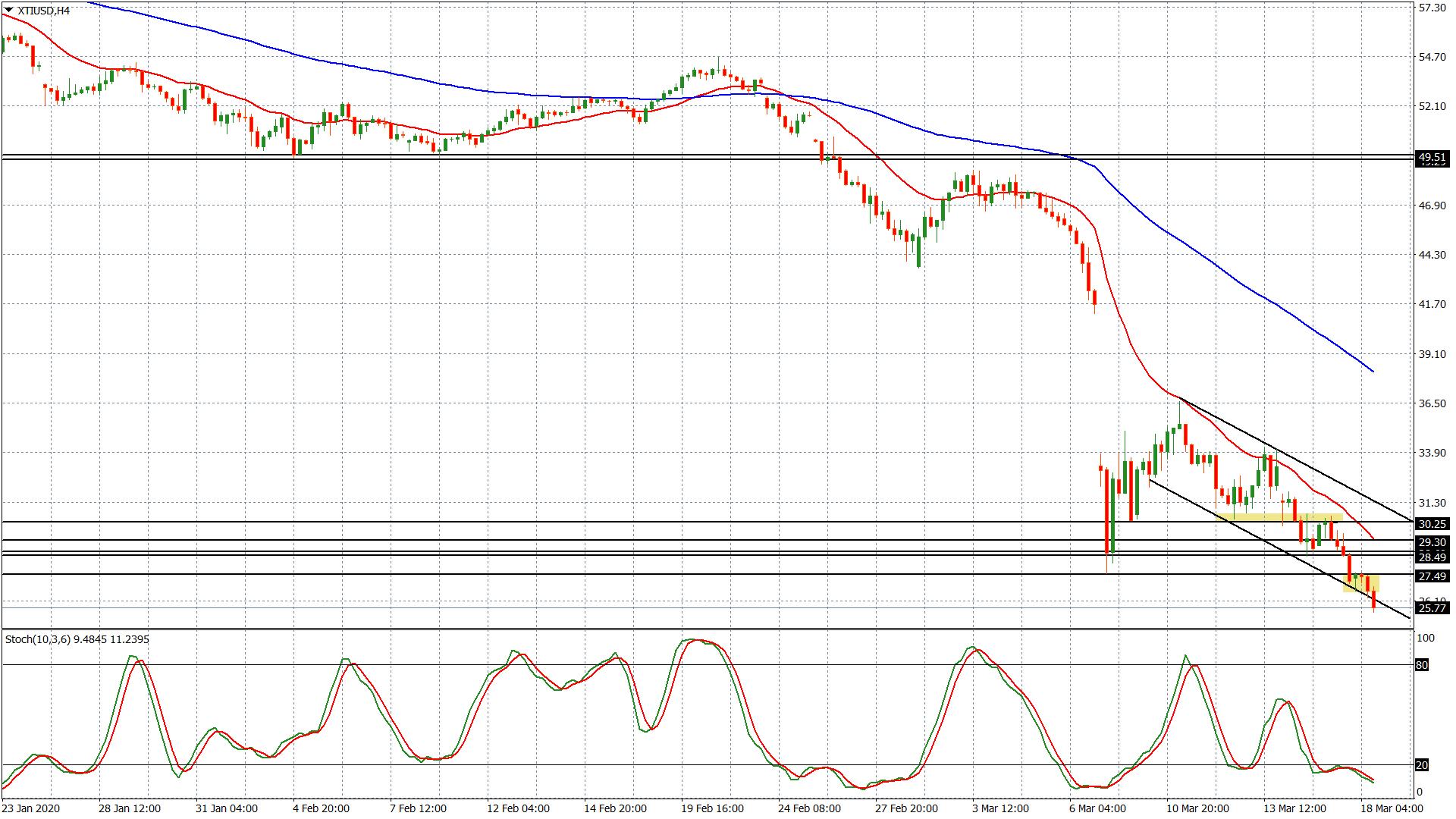 Petrolio – grafico h4