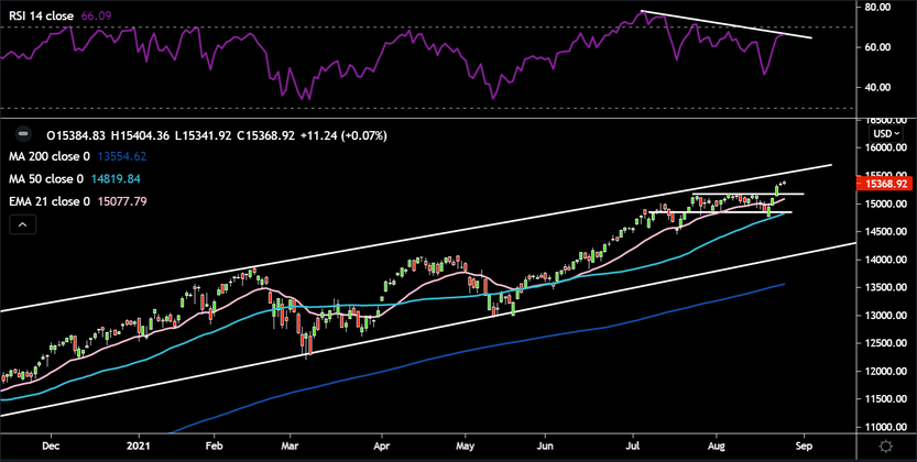 How will the NASDAQ100 respond to Jackson Hole?
