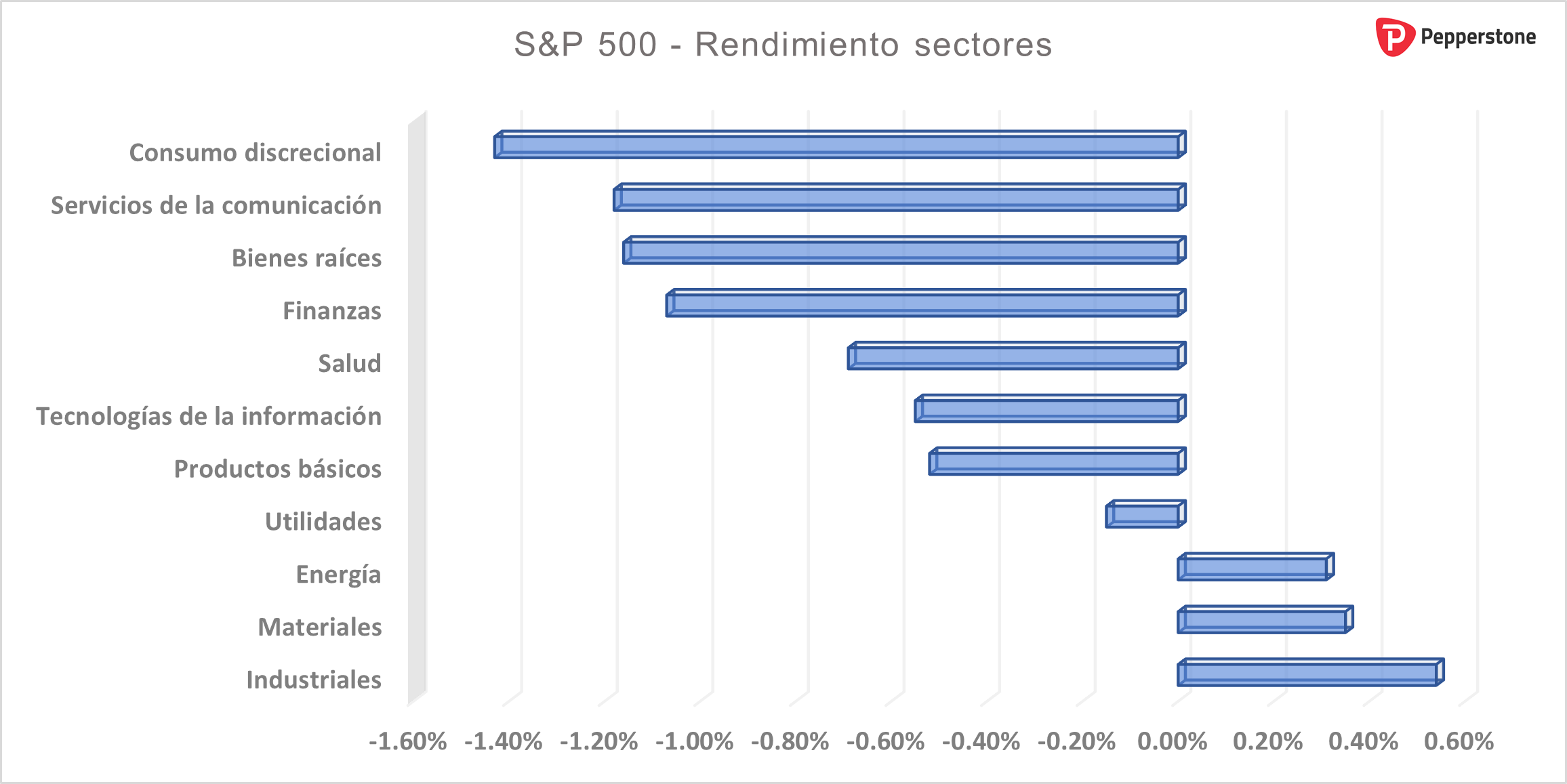 Sectores_SP_500.png