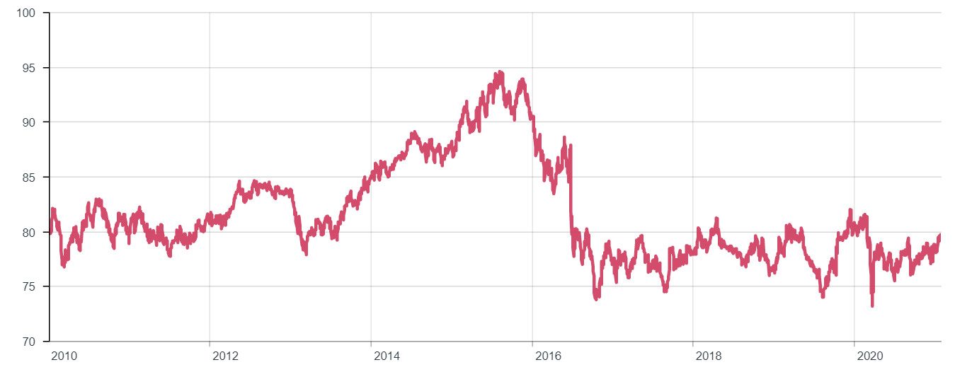 Trade_weighted_exchange_rate.png