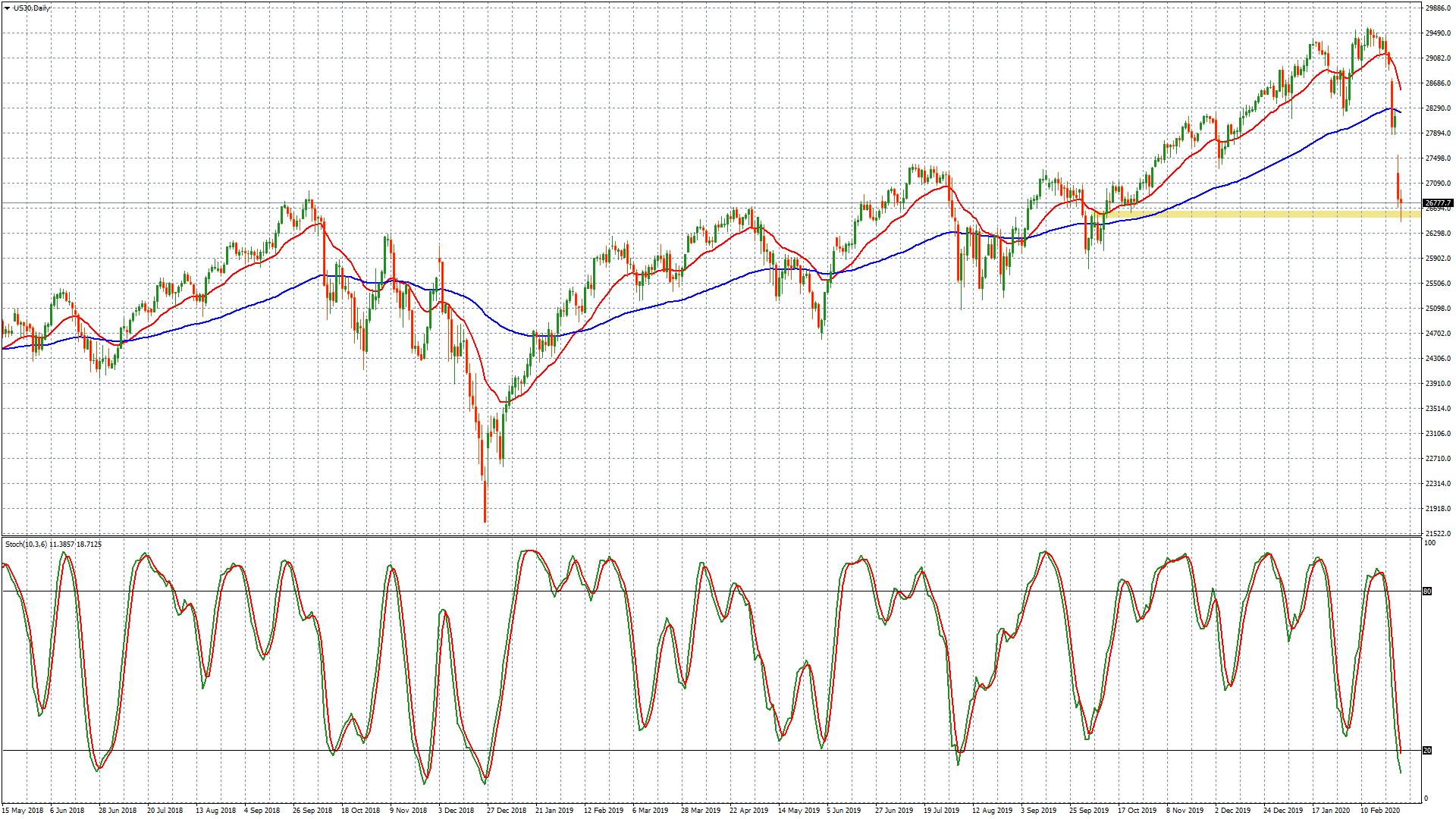 Dow Jones – grafico 4 ore