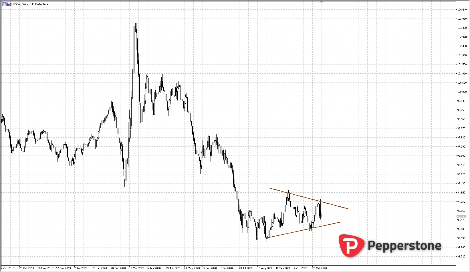 DXY_2020-11-04_19h40_57.png