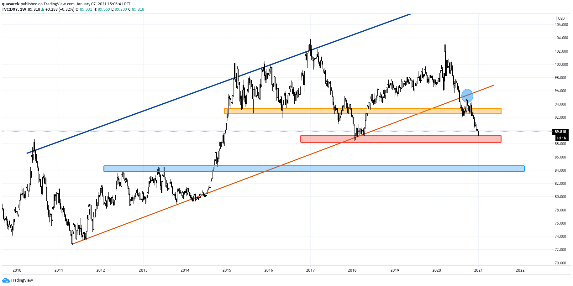 DXY_Semanal.png