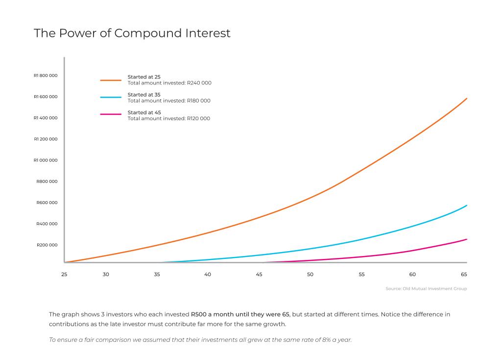 Individual compound interest graph